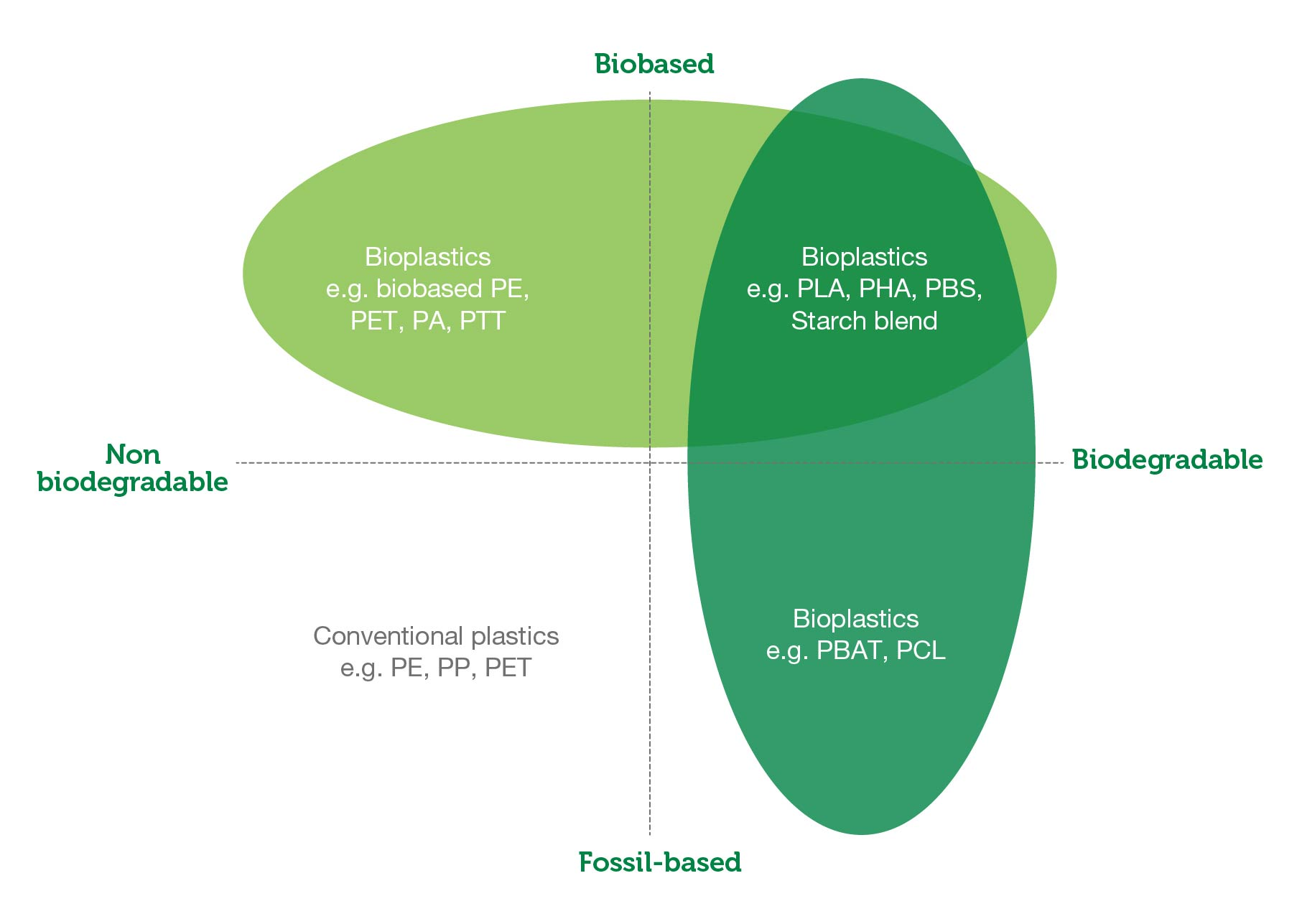 biobased, non biodegradable, biodegradable and fossil-based diagram
