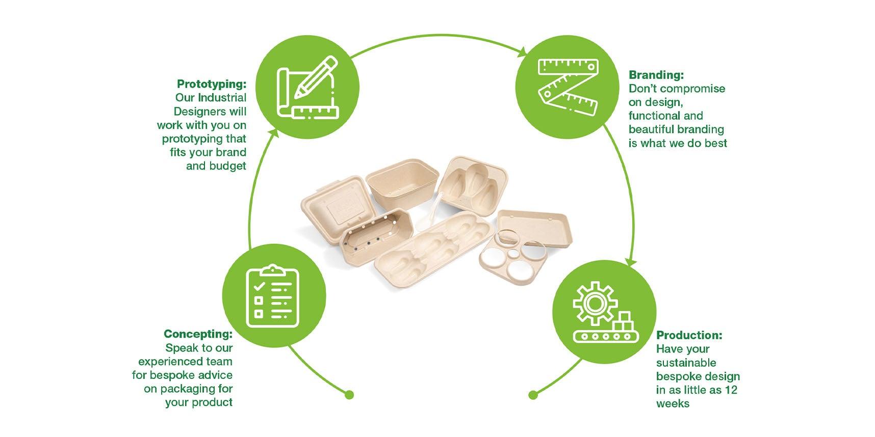 circular innovation by design