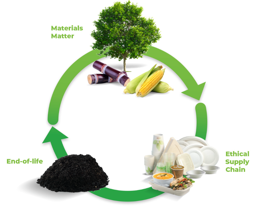lifecycle of sustainable food packaging