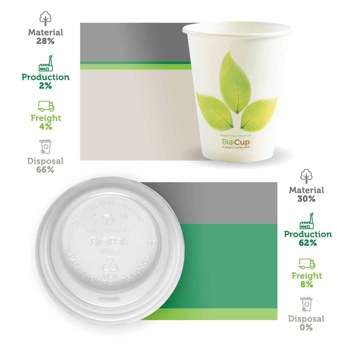 carbon emissions of a biocup